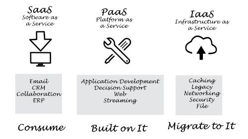 Le cloud pour utiliser vos applications, construire des solutions ou migrer votre système d'information